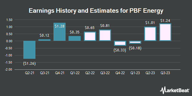 Earnings History and Estimates for PBF Energy (NYSE:PBF)