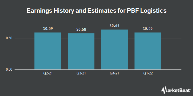 Earnings History and Estimates for PBF Logistics (NYSE:PBFX)