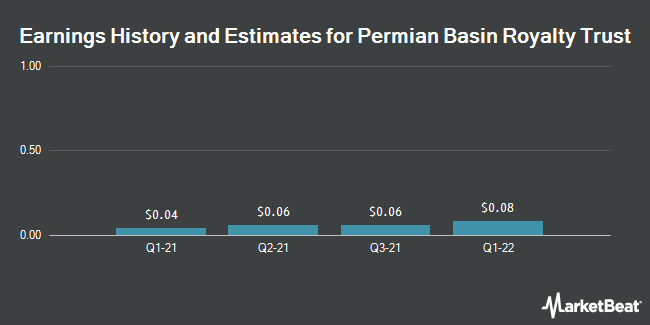 Earnings by Quarter for Permian Basin Royalty Trust (NYSE:PBT)