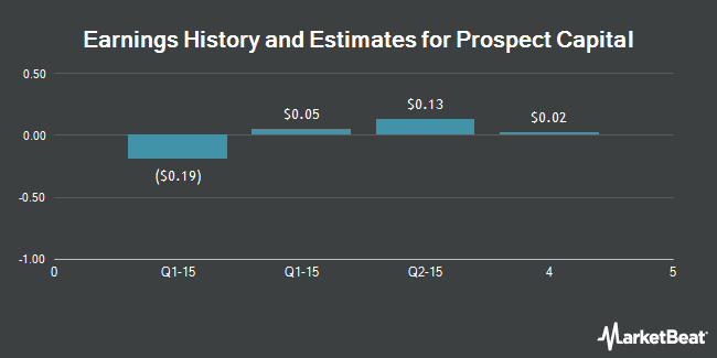 Earnings by Quarter for Pep Boys - Manny Moe & Jack (NYSE:PBY)