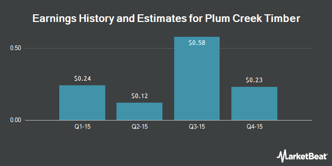 Earnings by Quarter for Plum Creek Timber Co. (NYSE:PCL)