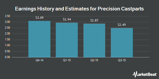 Earnings by Quarter for Precision Castparts Corp. (NYSE:PCP)