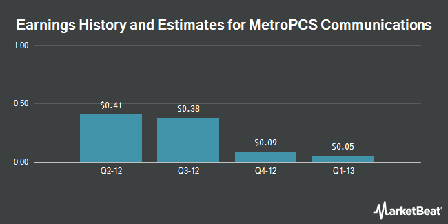 Earnings by Quarter for T-Mobile Us (NYSE:PCS)