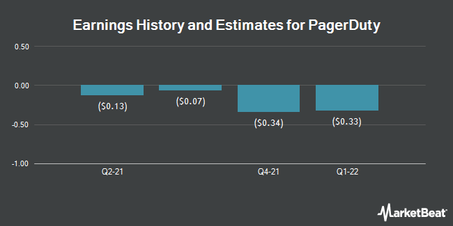 Earnings History and Estimates for Pagerduty (NYSE:PD)