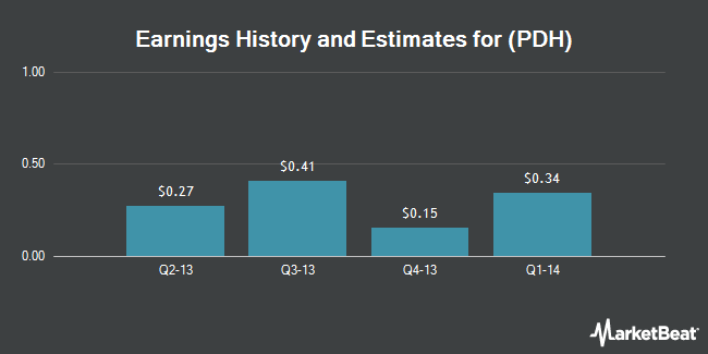 Earnings by Quarter for PetroLogistics LP (NYSE:PDH)