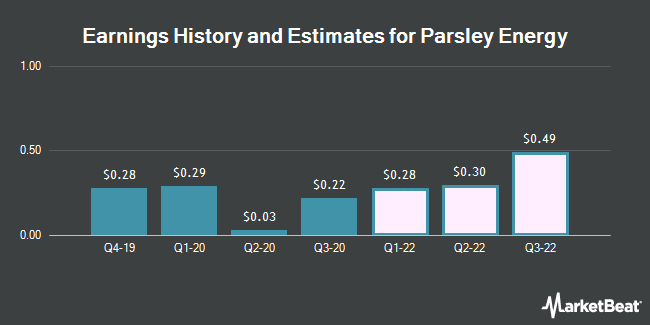 Earnings History and Estimates for Parsley Energy (NYSE:PE)