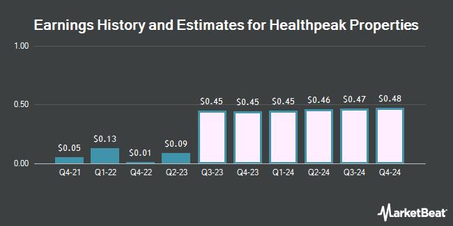 Earnings History and Estimates for Healthpeak Properties (NYSE:PEAK)
