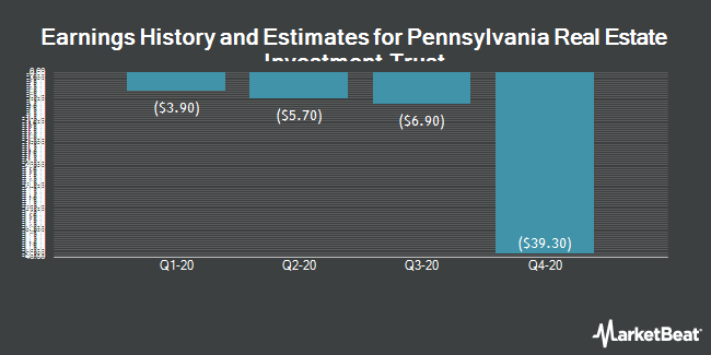 Earnings History and Estimates for Pennsylvania R.E.I.T. (NYSE:PEI)