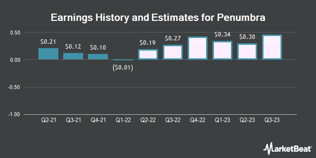 Earnings History and Estimates for Penumbra (NYSE:PEN)