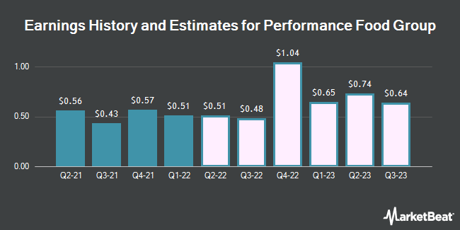Earnings History and Estimates for Performance Food Group (NYSE:PFGC)
