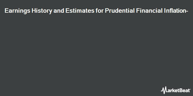 Earnings by Quarter for Prudential Financial Inflation-Linked Retail Medium Linked Retail Medium-Term Notes due April 10, 2018 (NYSE:PFK)