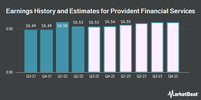 Earnings History and Estimates for Provident Financial Services (NYSE:PFS)