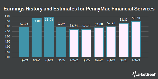 Earnings History and Estimates for PennyMac Financial Services (NYSE:PFSI)