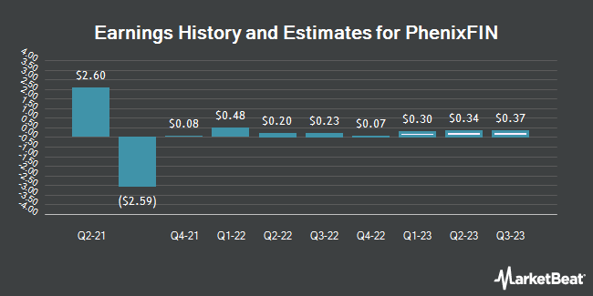 Earnings by Quarter for Phoenix Companies, Inc. Phoenix Companies Inc 7.45% Pfd (NYSE:PFX)