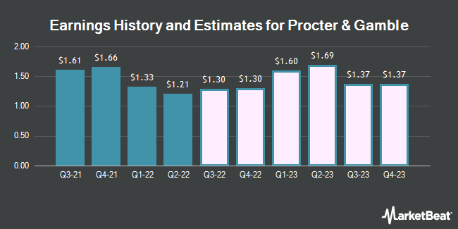 Earnings History and Estimates for The Procter & Gamble (NYSE:PG)
