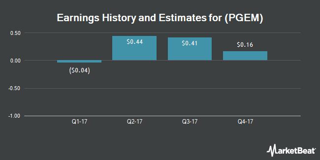 Earnings by Quarter for Ply Gem Holdings (NYSE:PGEM)