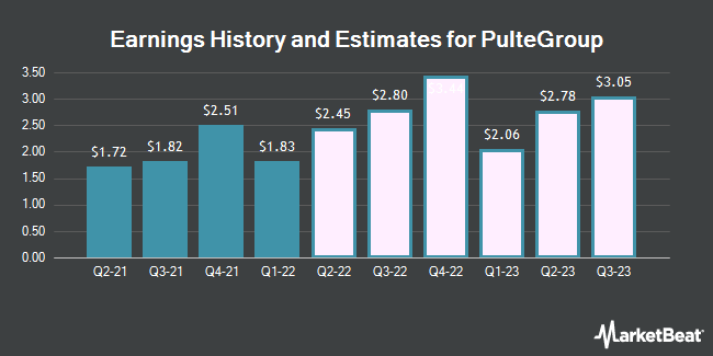 Earnings History and Estimates for PulteGroup (NYSE:PHM)