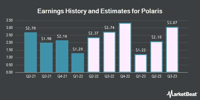 Earnings History and Estimates for Polaris Industries (NYSE:PII)