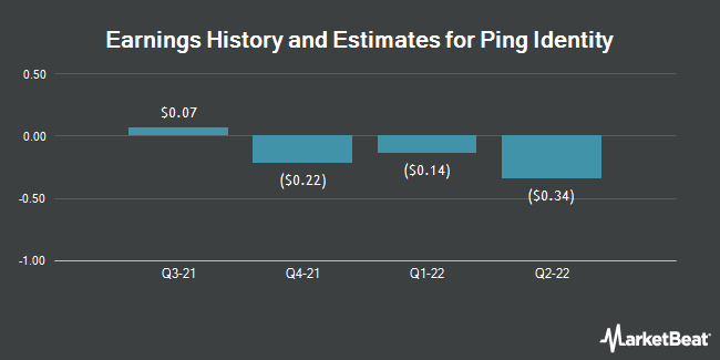 Earnings History and Estimates for Ping Identity (NYSE:PING)