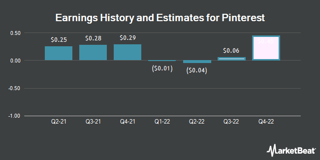 Earnings History and Estimates for Pinterest (NYSE:PINS)