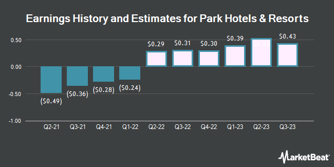 Earnings History and Estimates for Park Hotels & Resorts (NYSE:PK)