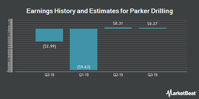 Earnings History and Estimates for PARKER DRILLING/SH PAR $ (NYSE:PKD)