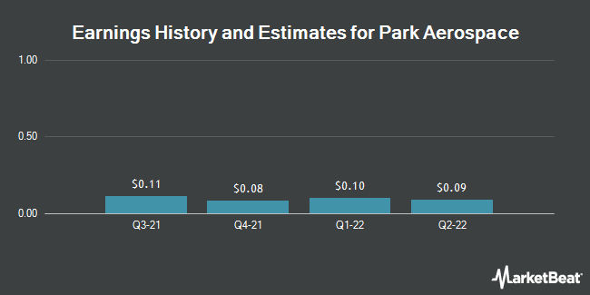 Earnings by Quarter for Park Electrochemical Corp. (NYSE:PKE)