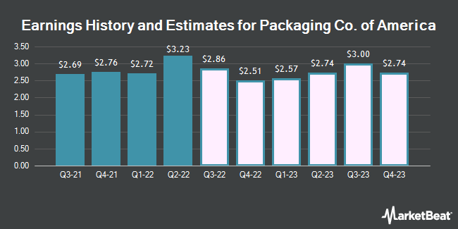 Earnings History and Estimates for Packaging Corp Of America (NYSE:PKG)