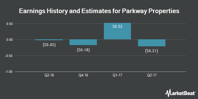 Earnings by Quarter for Parkway Properties (NYSE:PKY)