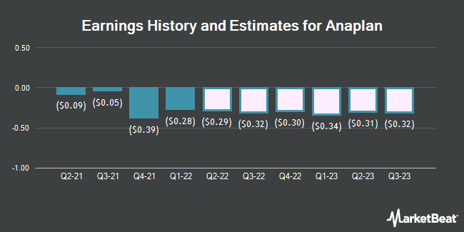 Earnings History and Estimates for Anaplan (NYSE:PLAN)