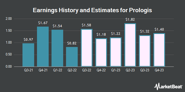 Earnings History and Estimates for Prologis (NYSE:PLD)