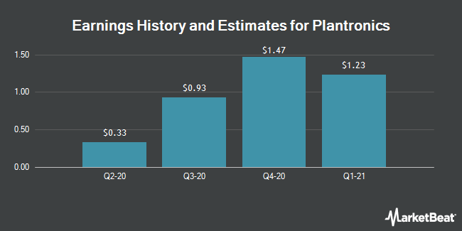 Earnings by Quarter for Plantronics (NYSE:PLT)