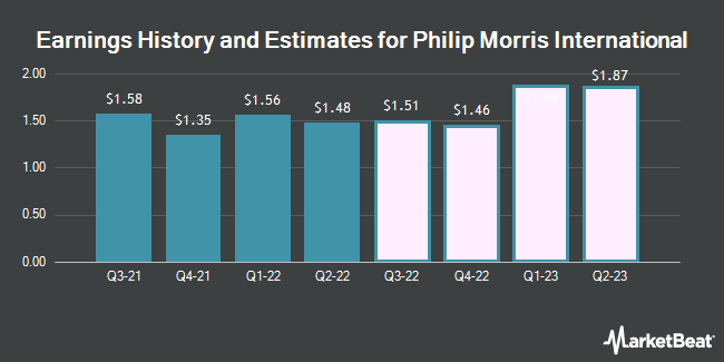 Earnings History and Estimates for Philip Morris International (NYSE:PM)