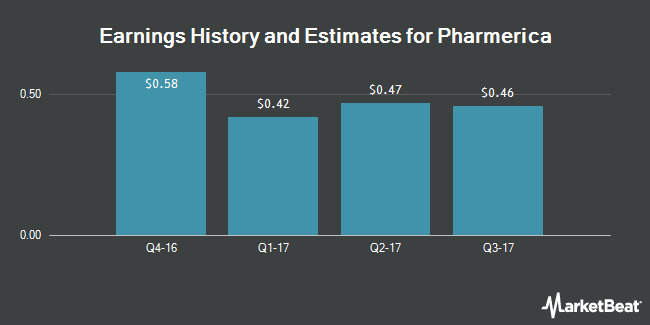 Earnings by Quarter for Pharmerica Corporation (NYSE:PMC)