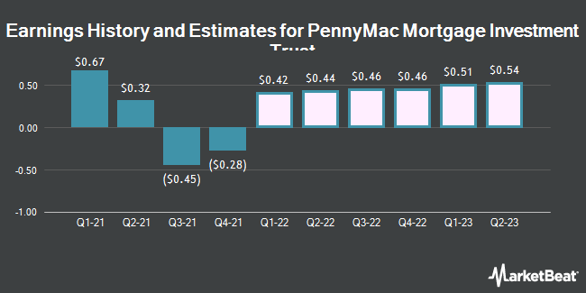 Earnings History and Estimates for PennyMac Mortgage Investment Trust (NYSE:PMT)