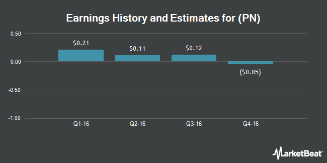 Earnings by Quarter for Patriot National (NYSE:PN)