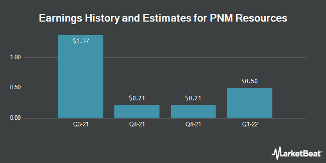 Earnings History and Estimates for PNM Resources (NYSE:PNM)