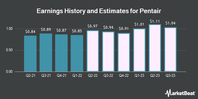 Earnings History and Estimates for Pentair (NYSE:PNR)