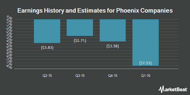 Earnings by Quarter for The Phoenix Companies (NYSE:PNX)