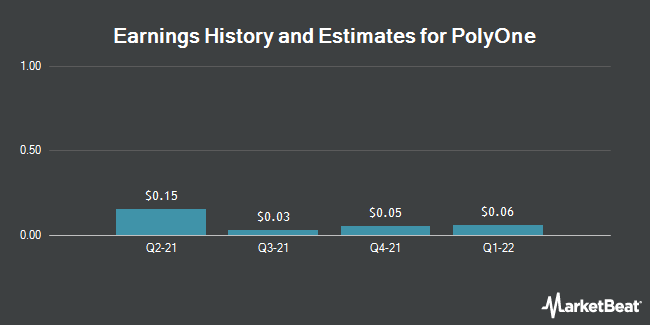 Earnings History and Estimates for PolyOne (NYSE:POL)
