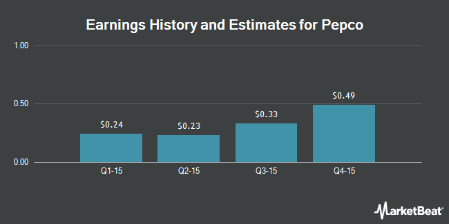 Earnings by Quarter for Pepco Holdings LLC (NYSE:POM)