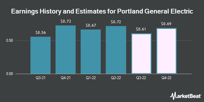 Earnings by Quarter for Portland General Electric Company (NYSE:POR)