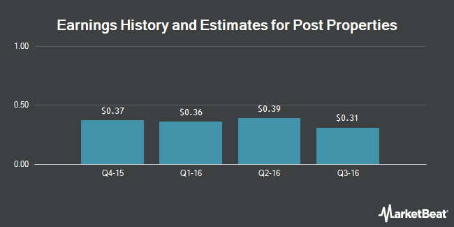 Earnings by Quarter for Post Properties (NYSE:PPS)