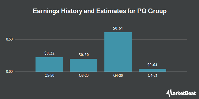 Earnings History and Estimates for PQ Group (NYSE:PQG)