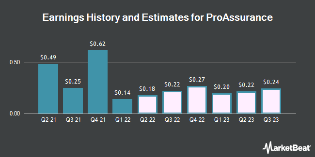 Earnings History and Estimates for ProAssurance (NYSE:PRA)