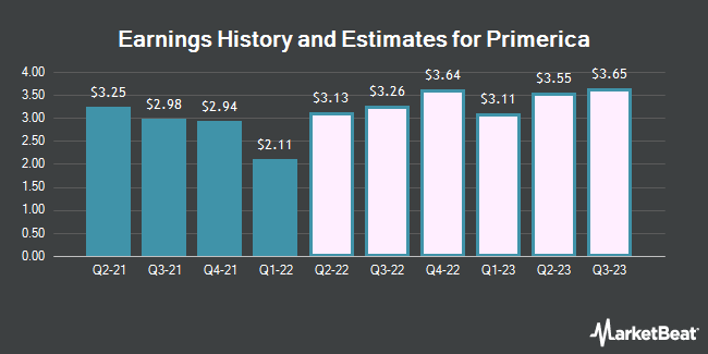 Earnings History and Estimates for Primerica (NYSE:PRI)