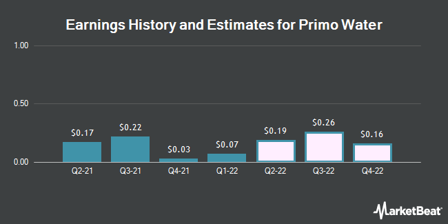 Earnings History and Estimates for Primo Water (NYSE:PRMW)