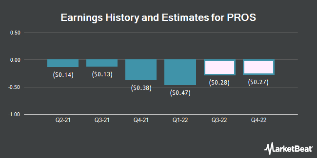 Earnings History and Estimates for PROS (NYSE:PRO)
