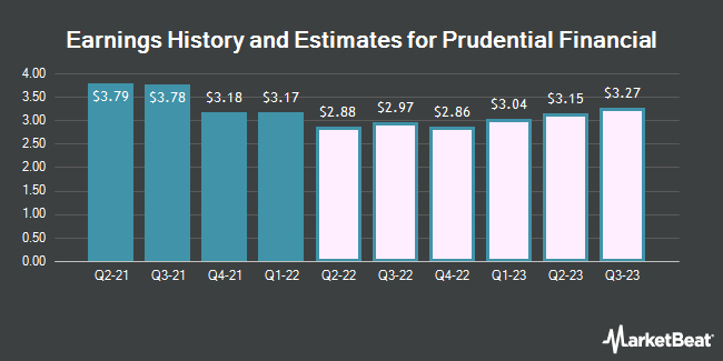 Earnings History and Estimates for Prudential Financial (NYSE:PRU)