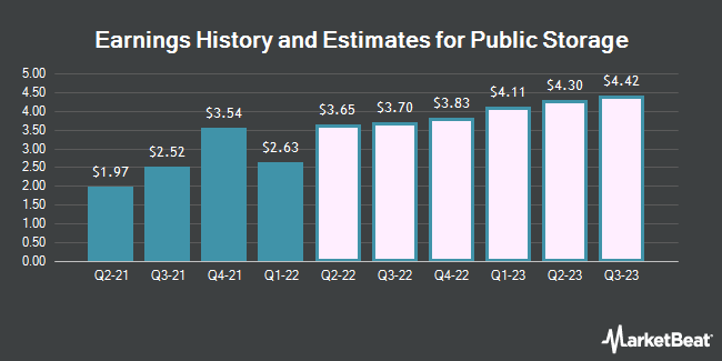 Earnings History and Estimates for Public Storage (NYSE:PSA)